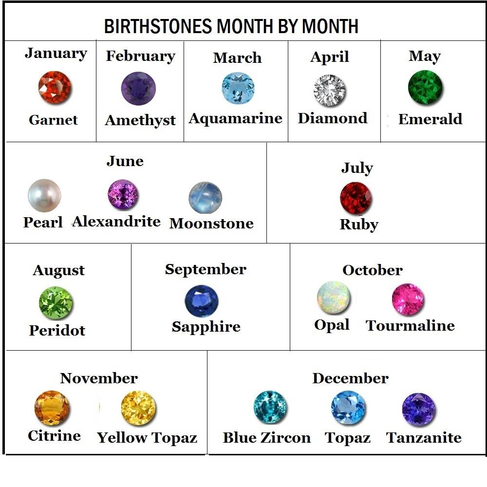 Birthstone Guide