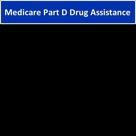 Medicare Part D (Drug) Assistance at Scott Drug Pharmacy