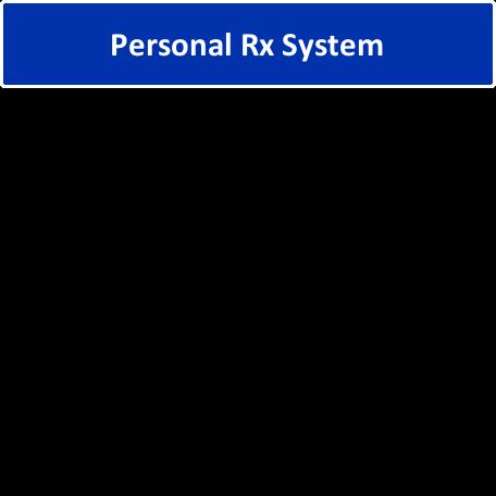 personal prescription systems at Scott Drug Pharmacy