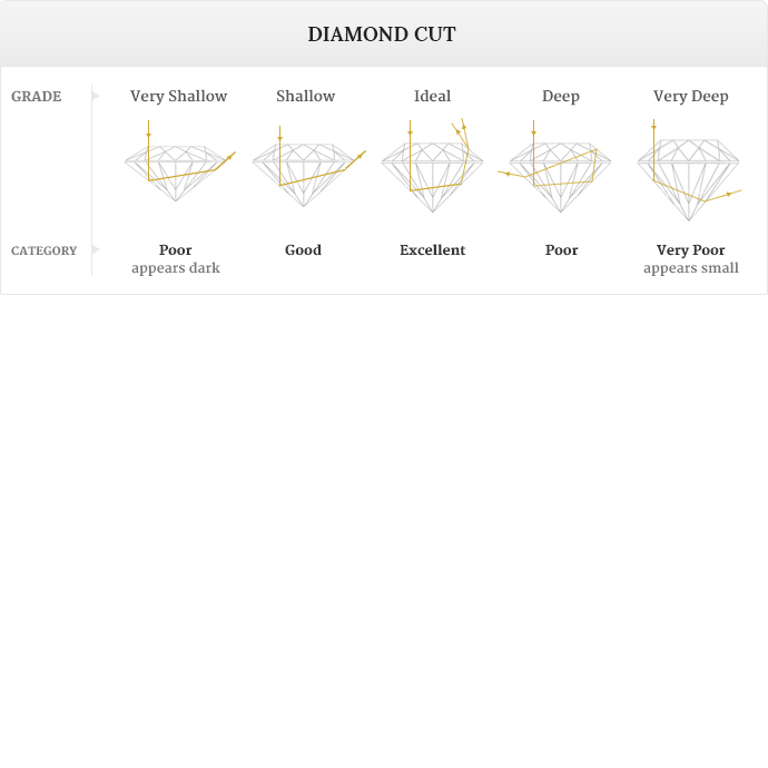 diamond quality scale
